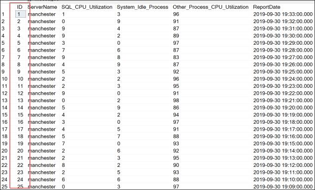 CPU stats-rownumber