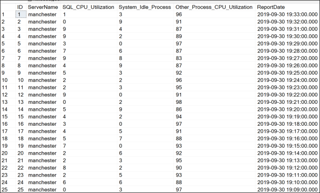 CPU stats